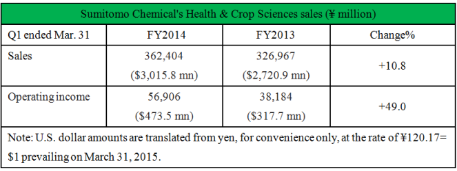 AgroPages-Sumitomo Chemical's Health & Crop Sciences sales