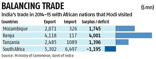 AgroPages-India Agri firms see hurdles in investing in Africa