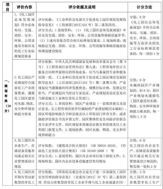山东省化工园区和专业化工园区认定标准解读!插图
