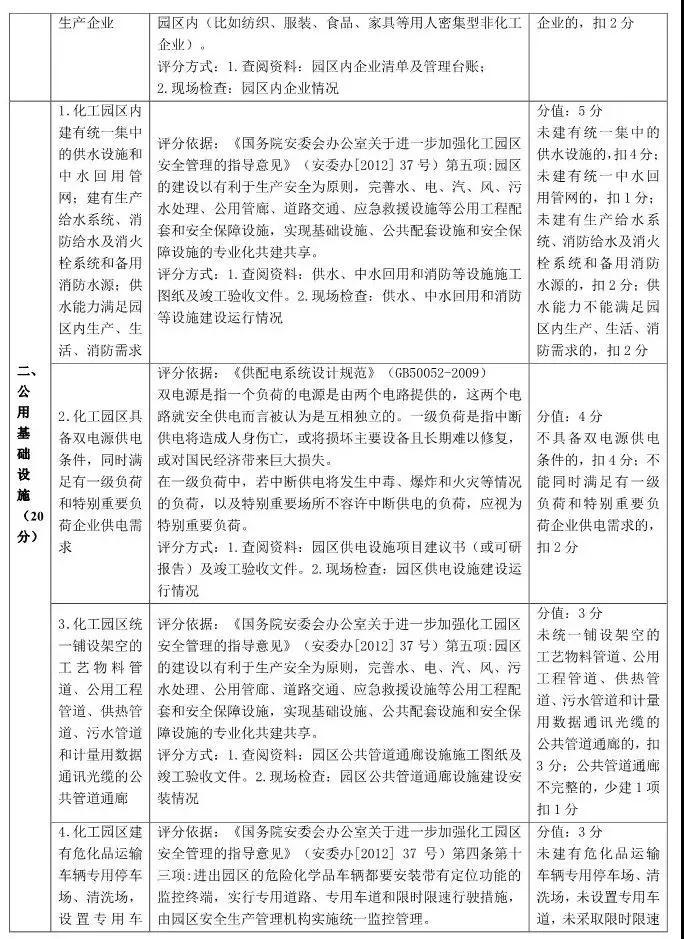 山东省化工园区和专业化工园区认定标准解读!插图(1)