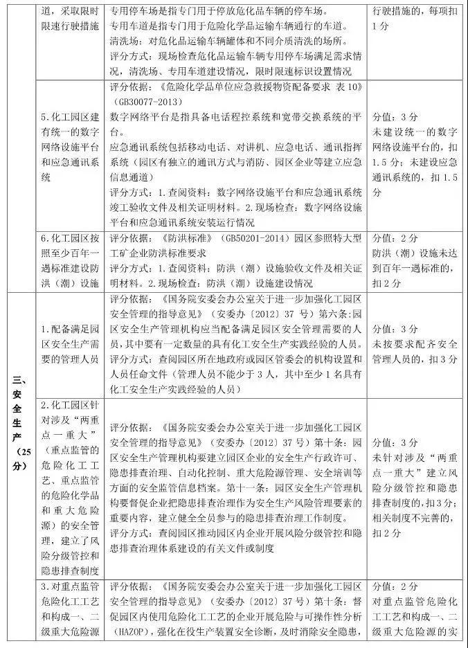 山东省化工园区和专业化工园区认定标准解读!插图(2)