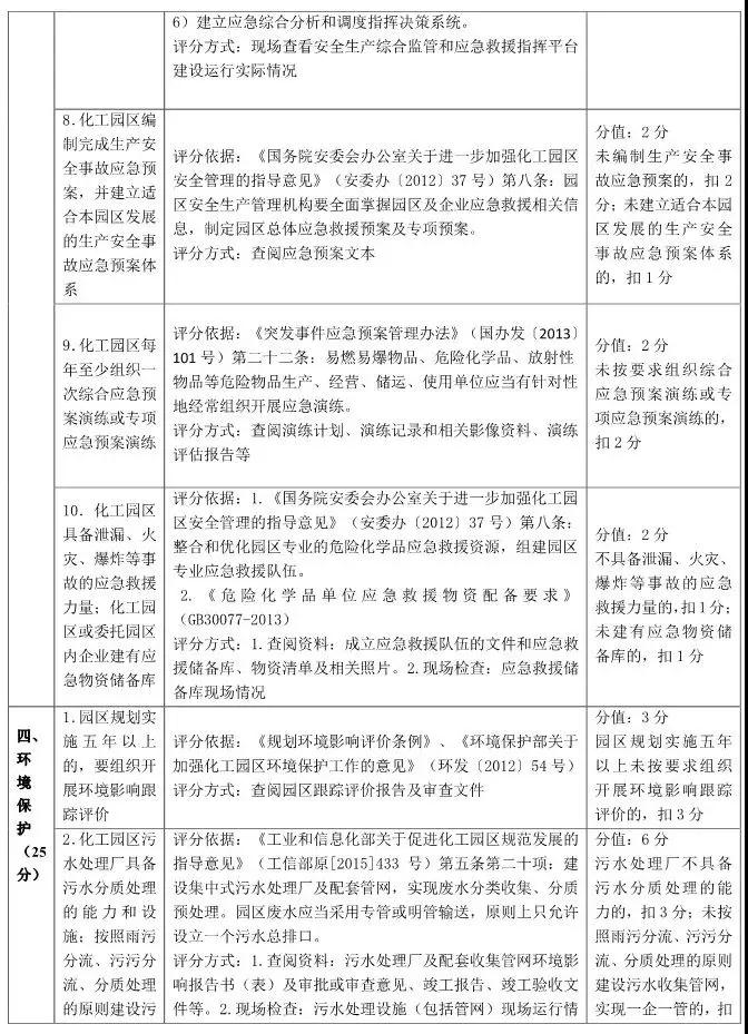 山东省化工园区和专业化工园区认定标准解读!插图(4)