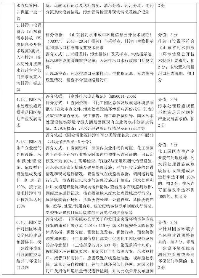 山东省化工园区和专业化工园区认定标准解读!插图(5)