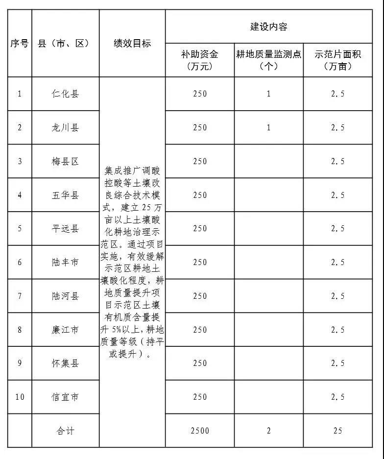 广东补助2500万元购买土壤调理剂等土壤酸化治理产品、服务