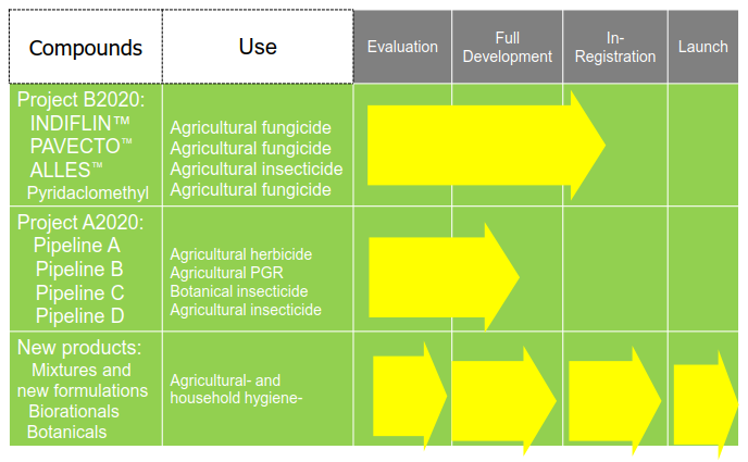 AgroPages com-New agrochemical products in the pipeline