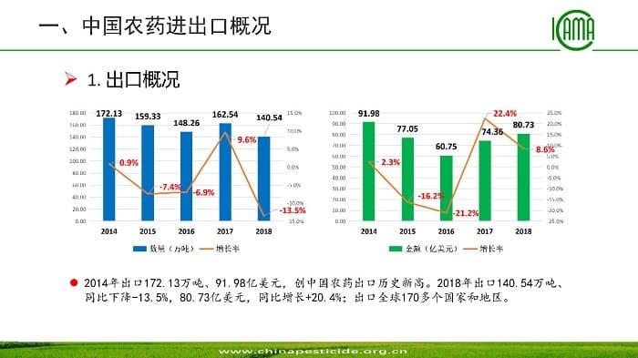 图解 | 近五年中国除草剂进出口概况