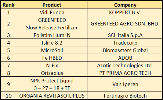 Events - 2nd Biopesticides and Novel Fertilizers
