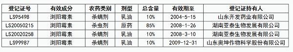 目前市场上销售的浏阳霉素产品均为假农药