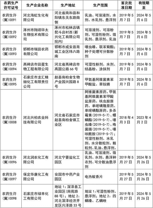 河北省核发9张农药生产许可证