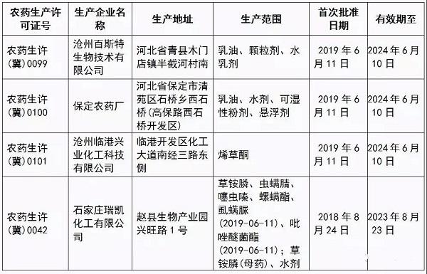 河北注销1企业生产许可 另发放4家农药生产许可证插图