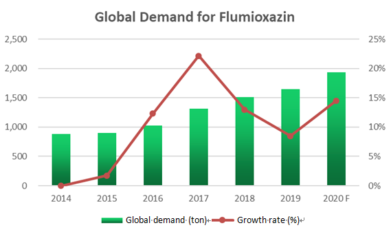 Flumioxazin – malignant weed destroyer with huge room for development