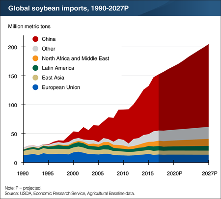 USDA: Global soybean imports are projected to grow 30% by 2027 with china leading the way