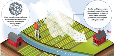 IUPAC names 10 chemistry innovations that will change the world, nanopesticides rank first