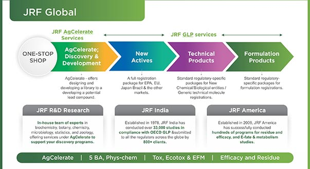 "JRF AgCelerate: A Collaborative Research Platform as an ""End-to-End"" Service"