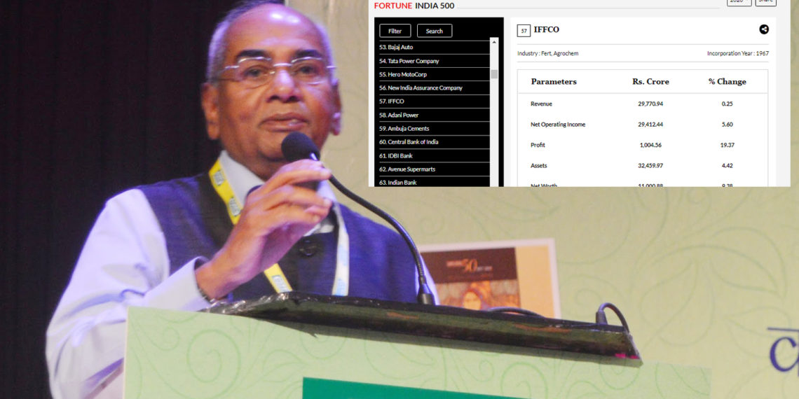 IFFCO at the top in category of Fertilizer and Agro Chemicals in India