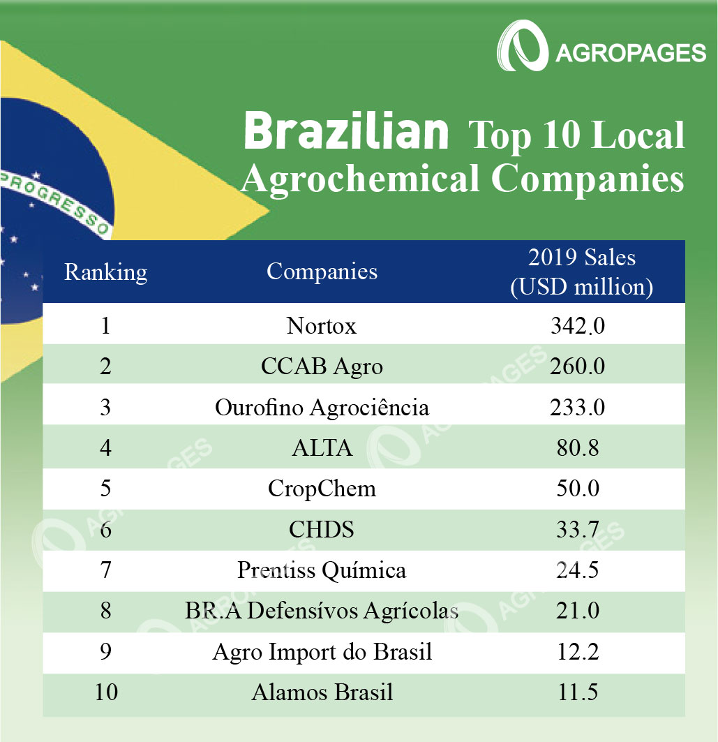Ranking List of 2019 Top 10 Local Agrochemical Companies in Brazil