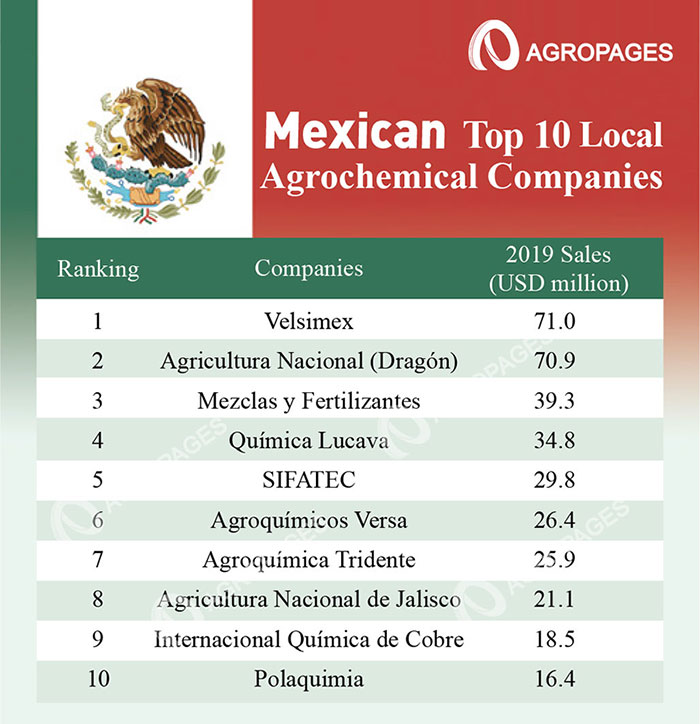 Ranking List of 2019 Top 10 Local Agrochemical Companies in Mexico