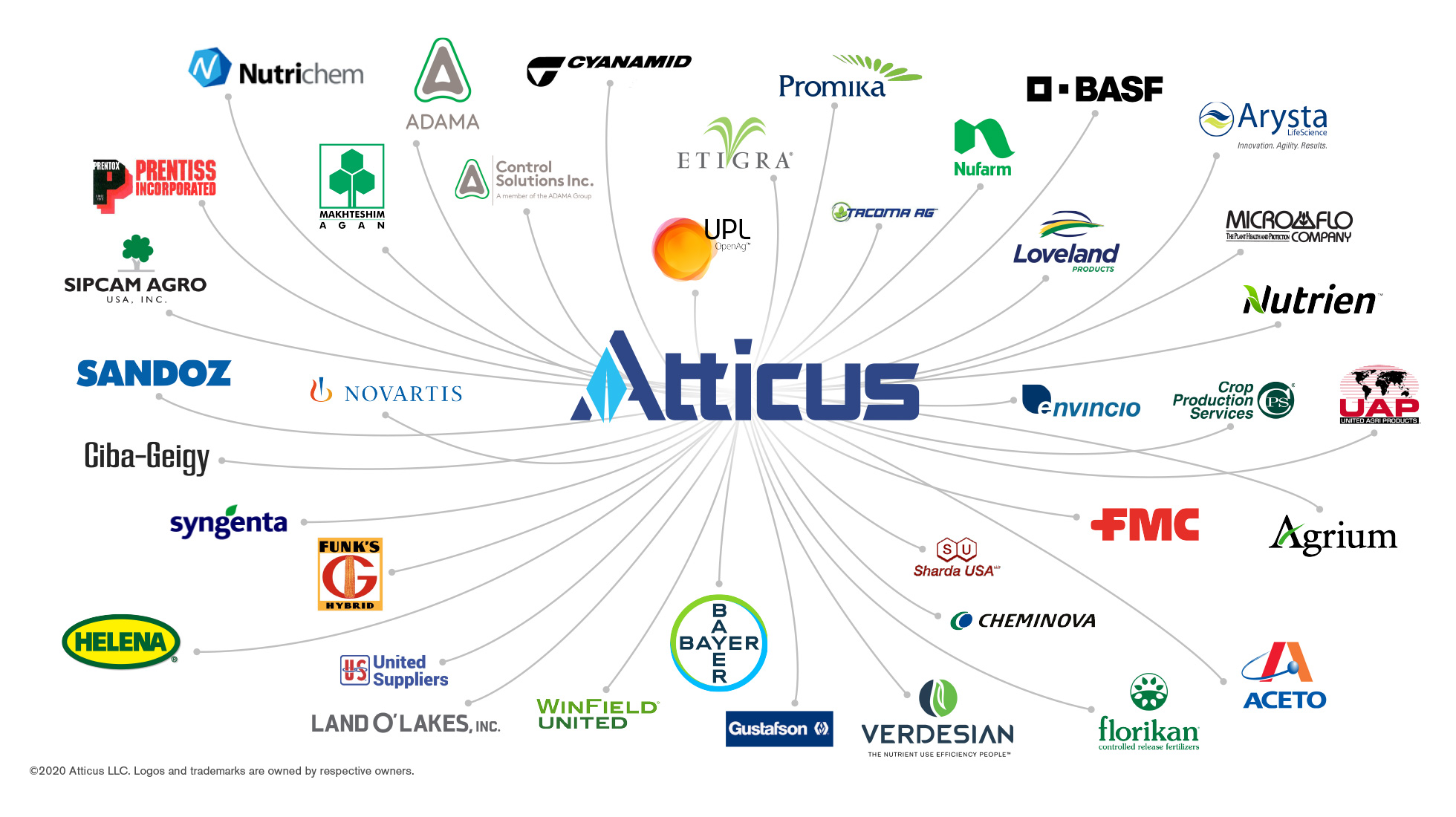 Atticus Advances Structural Alignment and Expands Team of Professionals