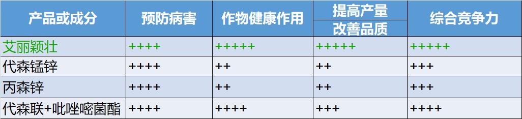 艾丽颖壮®与其它保护剂比较表.png